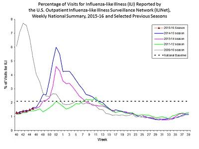 characteristic influenza influenza like illnes